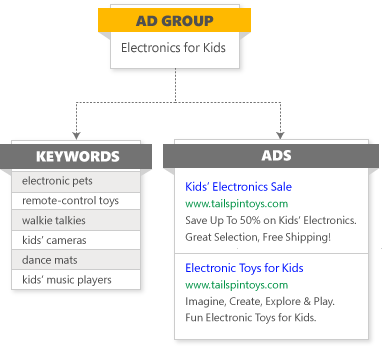 Use ad groups to make your ad relevant