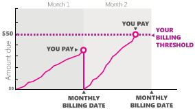 Billing threshold chart