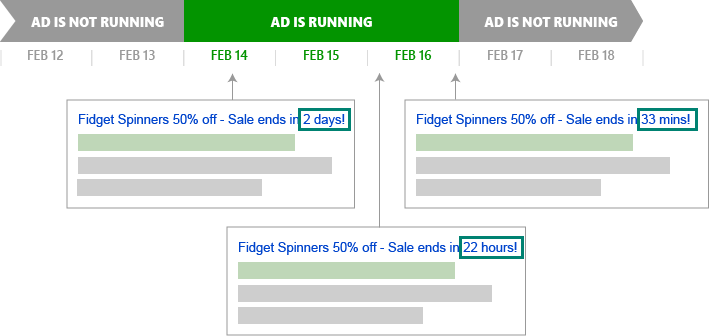 La línea temporal muestra cuándo aparecerá el anuncio