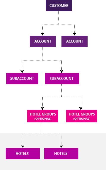 Estructura de Hotel Ads