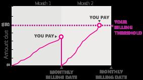 Gráfico de umbral de facturación
