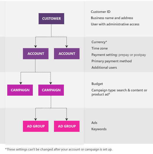 Structure de Microsoft Advertising