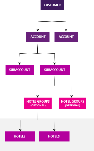 Structure de Hotel Ads