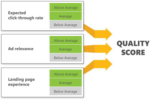 Facteurs du calcul du niveau de qualité
