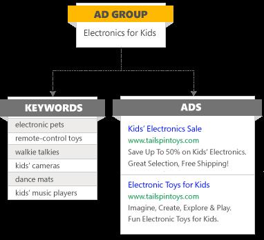 Estrutura de grupos de anúncios